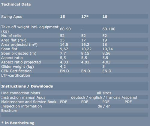 Technicals specifications for Swing's En D Apus