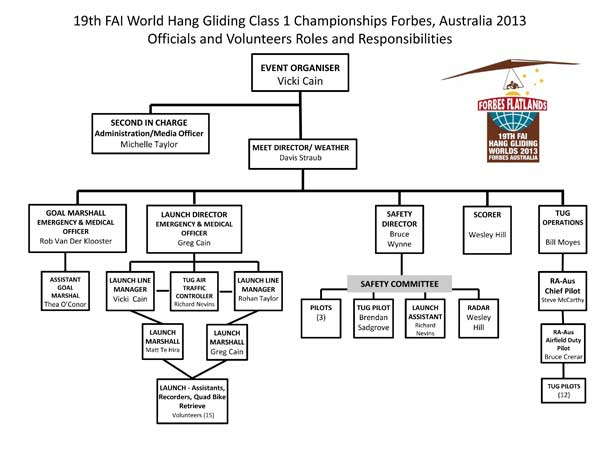 Who's who is the Hang Gliding World Championships 2013