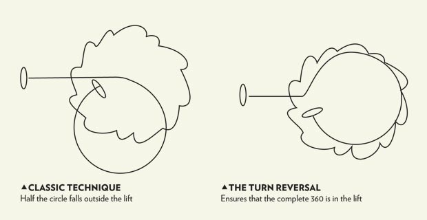 The turn-reversal technique of thermalling. Illustration: Fifty Ways to Fly Better