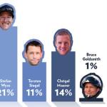 Who's the Paragliding World Champion?