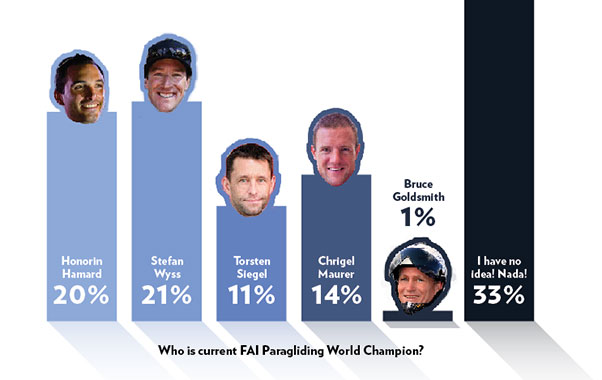 Who is the Paragliding World Champion